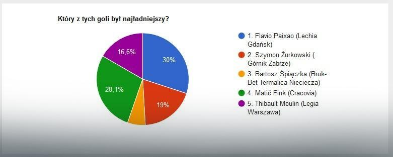 Wyniki głosowania na EkstraGola 15. kolejki