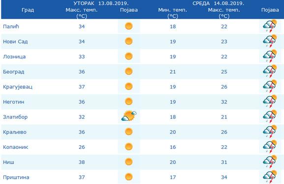 Veliki pad temperature sutra u većem delu Srbije