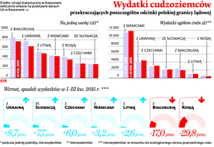 Wydatki cudzoziemców przekraczających poszczególne odcinki polskiej granicy lądowej