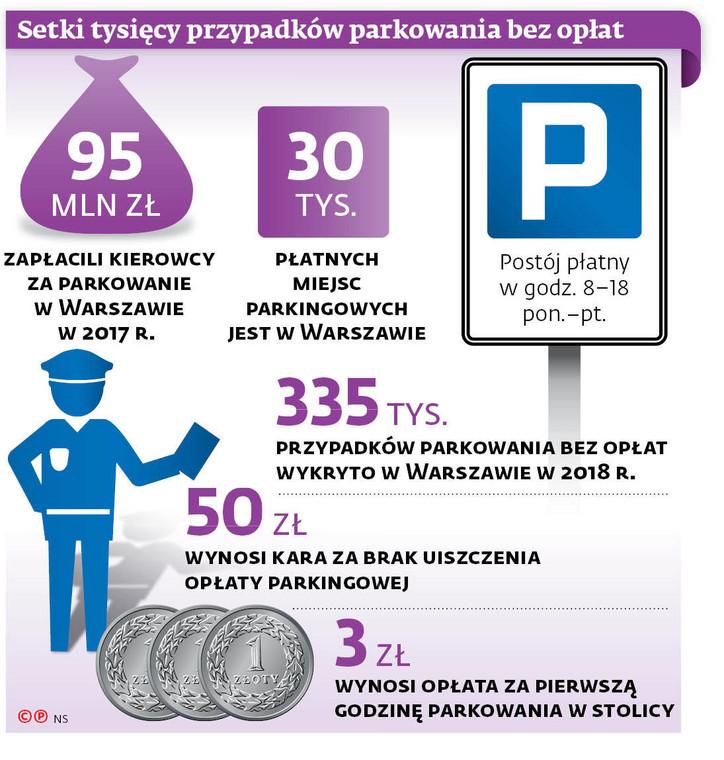 Setki tysięcy przypadków parkowania bez opłat