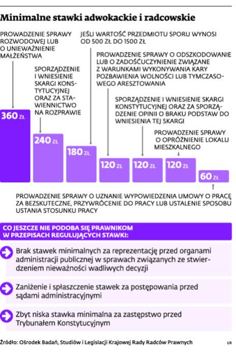 Minimalne stawki adwokackie i radcowskie