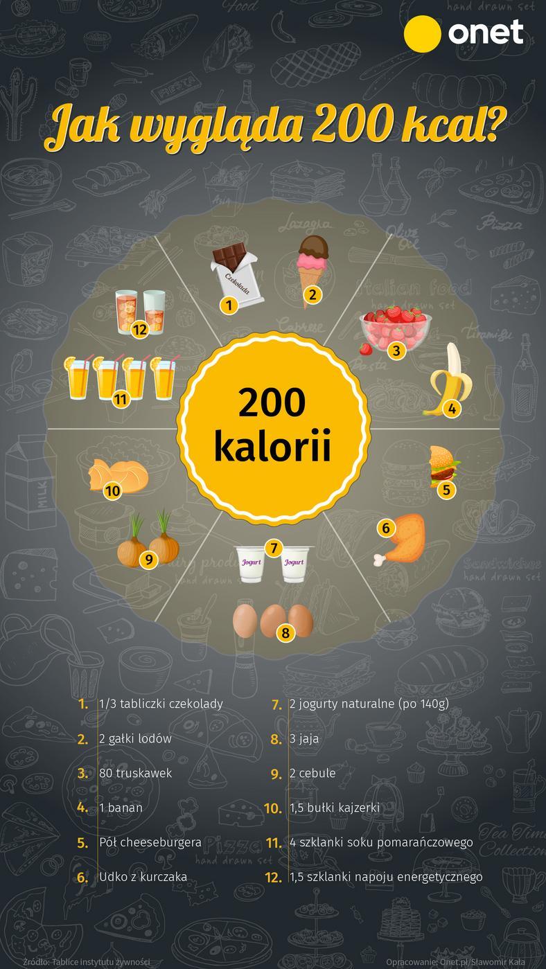 Jak wygląda 200 kcal?