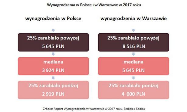 Mediana wynagrodzeń osób pracujących w Warszawie w 2017 roku znacznie przewyższała wartość środkową zarobków osiąganą w pozostałej części kraju. I tak w stolicy mediana wynagrodzeń w 2017 r. wynosiła 5645 zł brutto. Oznacza to, że połowa osób zatrudnionych na terenie Warszawy zarabiała poniżej tej kwoty, a druga połowa więcej. Dla porównania mediana liczona dla całej Polski, z wyłączeniem Warszawy, była na poziomie o 1721 zł niższym i wynosiła 3924 zł brutto. Duże różnice widoczne są także w przypadku najlepiej i najgorzej zarabiających. W Warszawie jedna czwarta pracowników zarabia powyżej 8,5 tys. zł brutto, podczas gdy najlepiej zarabiająca grupa dla całej Polski startuje z poziomu 5,6 tys. zł.