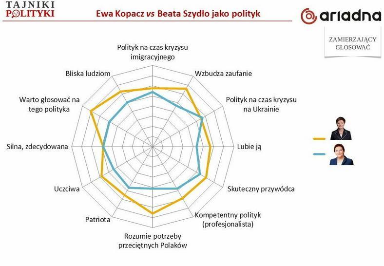 Rys.2. Im lepsze oceny, tym dalej od środka (Beata Szydło lepiej oceniana niż premier Ewa Kopacz), fot. www.tajnikipolityki.pl