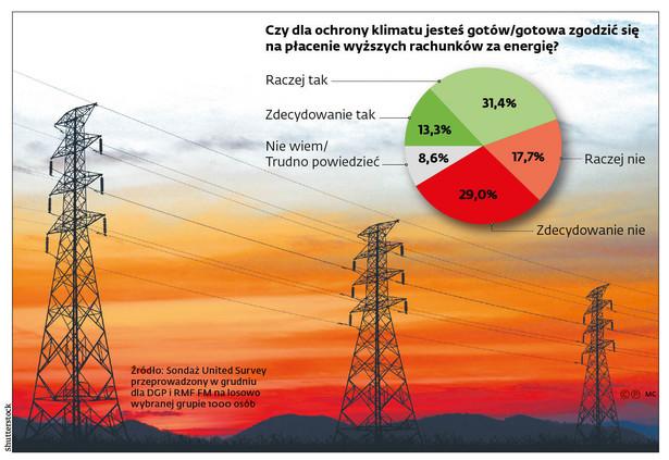 Czy dla ochrony klimatu jesteś gotów/gotowa zgodzić się na płacenie wyższych rachunków za energię?