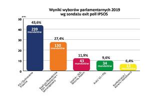 Wybory parlamentarne 2019. PiS wygrywa - pierwsze wyniki wyborów [EXIT POLL]