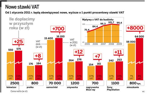 Nowe stawki VAT