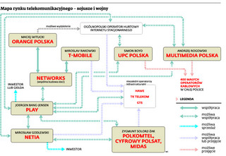Mapa rynku telekomunikacyjnego: Sojusze i wojny operatorów