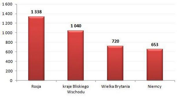 Liczba transakcji kupna-sprzedaży tureckich nieruchomości w podziale na kraj pochodzenia inwestorów, I połowa 2013 r.