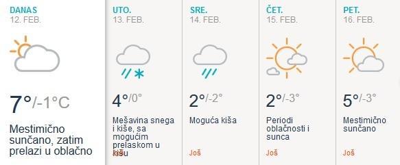 Vremenska prognoza za narednih 5 dana
