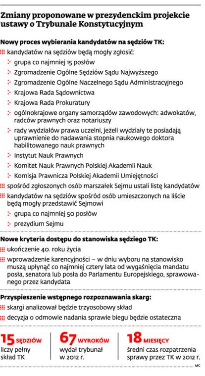Zmiany proponowane w prezydenckim projekcie ustawy o Trybunale Konstytucyjnym