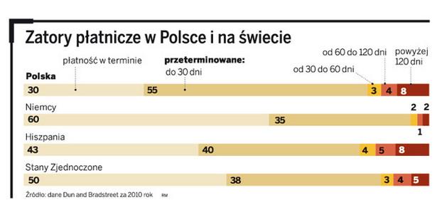 Zatory płatnicze w Polsce i na świecie