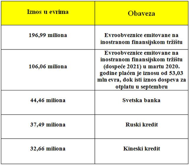 Najveće obaveze Srbije koje u 2020. dospevaju na naplatu