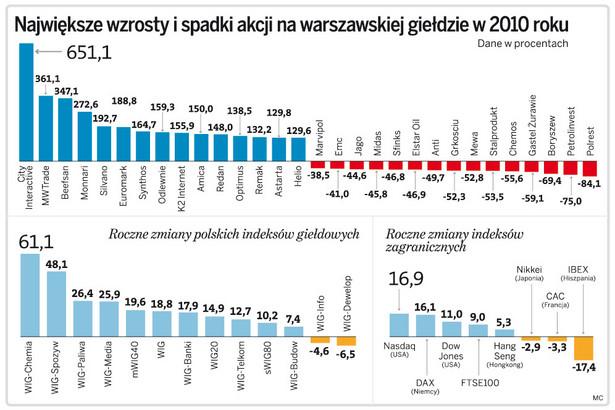 Największe wzrosty i spadki akcji na warszawskiej giełdzie w 2010 roku