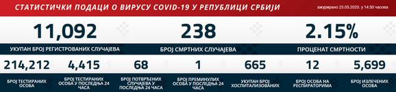 korona brojke subota01