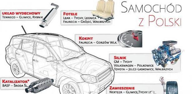 Samochód z Polski