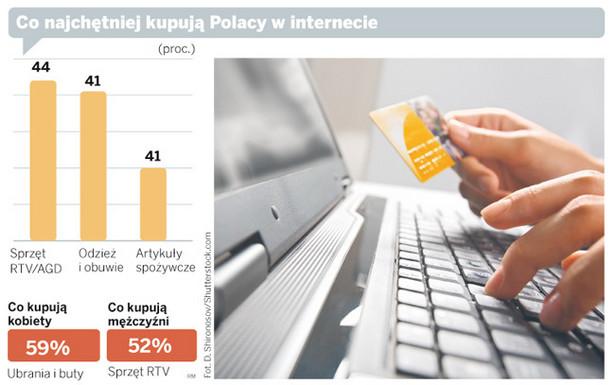 Co najchętniej kupują Polacy w internecie