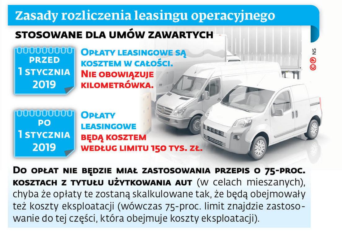Zasady rozliczenia leasingu operacyjnego