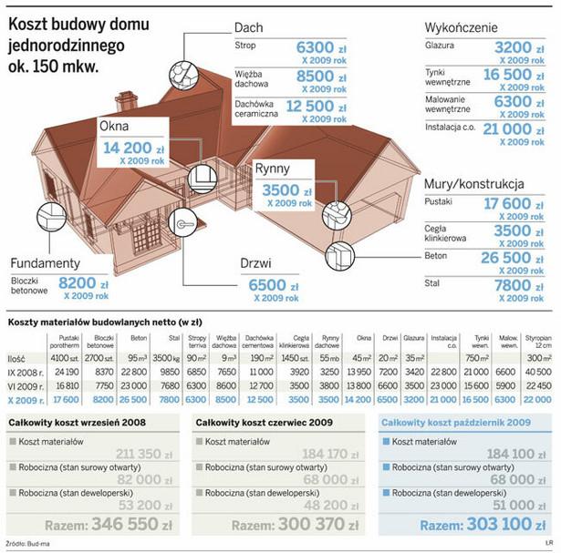 Koszt budowy domu jednorodzinnego ok. 150 mkw.