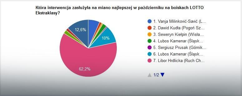 Wyniki głosowania na najlepszą interwencję października w LOTTO Ekstraklasie