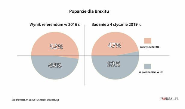 Brexit będzie miał poważne konsekwencje dla wszystkich stron, zwłaszcza jeśli, zgodnie z oczekiwaniami, szefowa brytyjskiego rządu nie zdoła zagwarantować parlamentarnego poparcia dla wynegocjowanej umowy. Inne opcje - brexit bez umowy, opóźnianie brexitu lub nawet pozostawanie w UE - nie mają wyraźnej większości wśród wyborców. Poparcie dla brexitu spadło w 2018 r., jednak sondaże pokazują, że zwolennicy pozostania w Unii Europejskiej też nie mają znaczącej przewagi. W porównaniu do 2016 r. szala tylko nieznacznie przechyliła się na stronę unionistów.