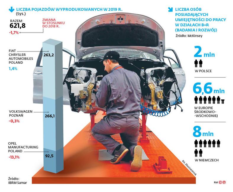 Liczba pojazdów wyprodukowanych w 2019 r.