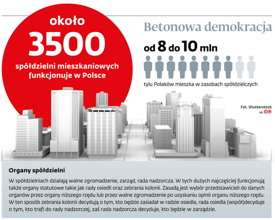 Około 3500 spółdzielni mieszkaniowych funkcjonuje w Polsce