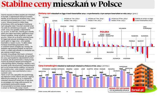 Stabilne ceny mieszkań w Polsce