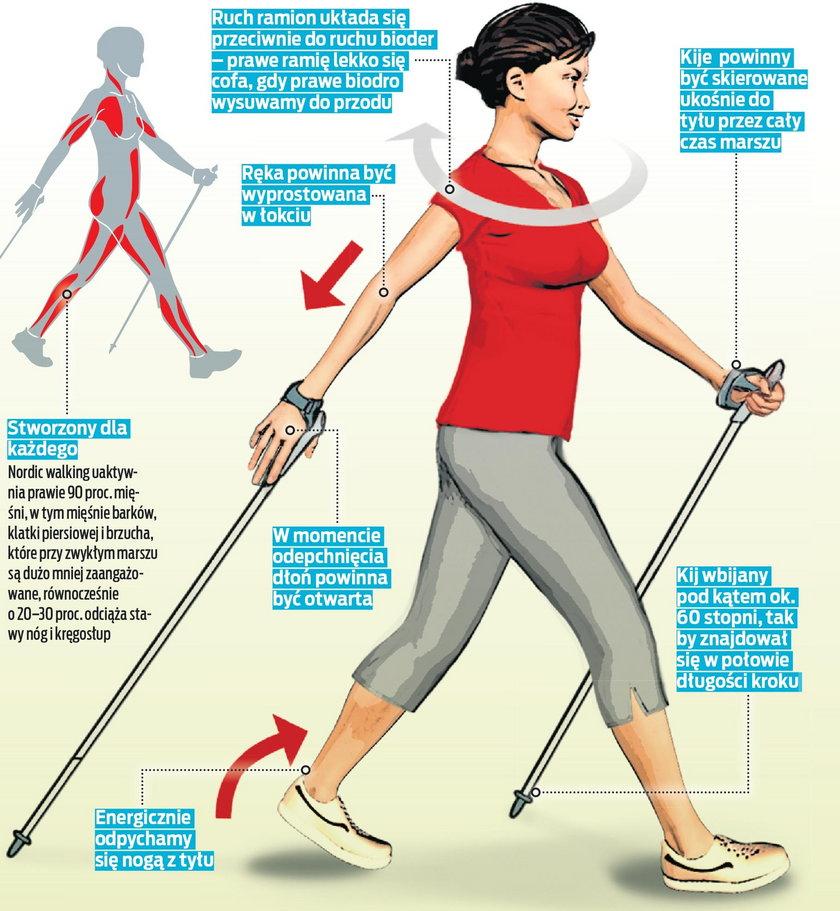 Nordic walking co naprawdę z tego masz?