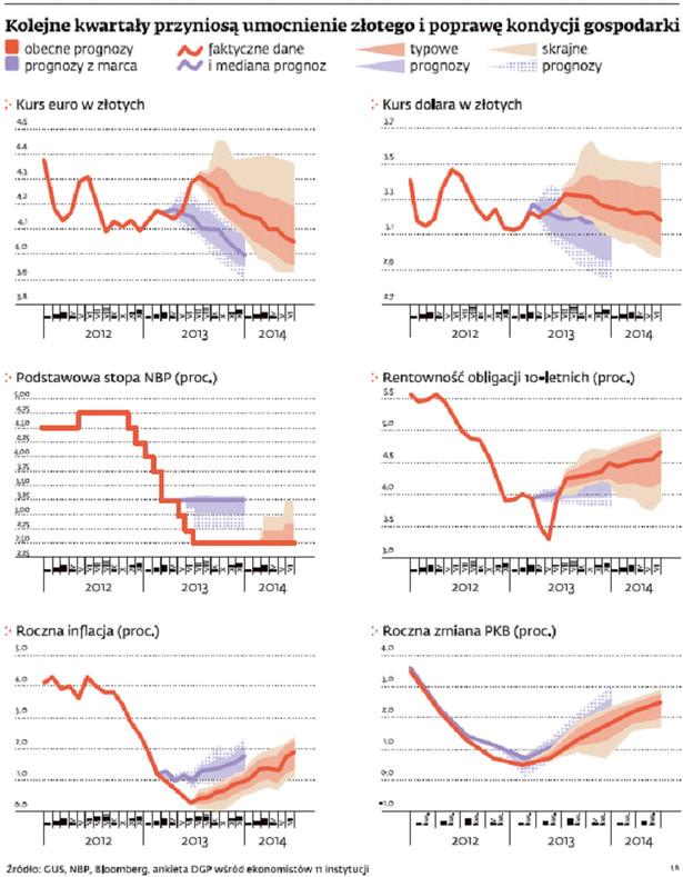 Kolejne kwartały przyniosą umocnienie złotego i poprawę kondycji gospodarki