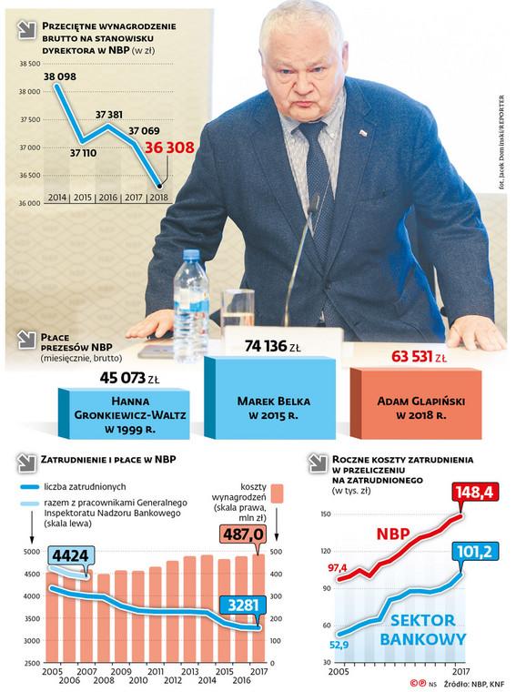 Przeciętne wynagrodzenie brutto na stanowisku dyrektora w NBP (w zł)