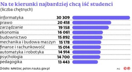 Najpopularniejsze kierunki studiów wśród studentów