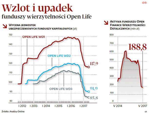 Wzlot i upadek funduszy wierzytelności Open Life