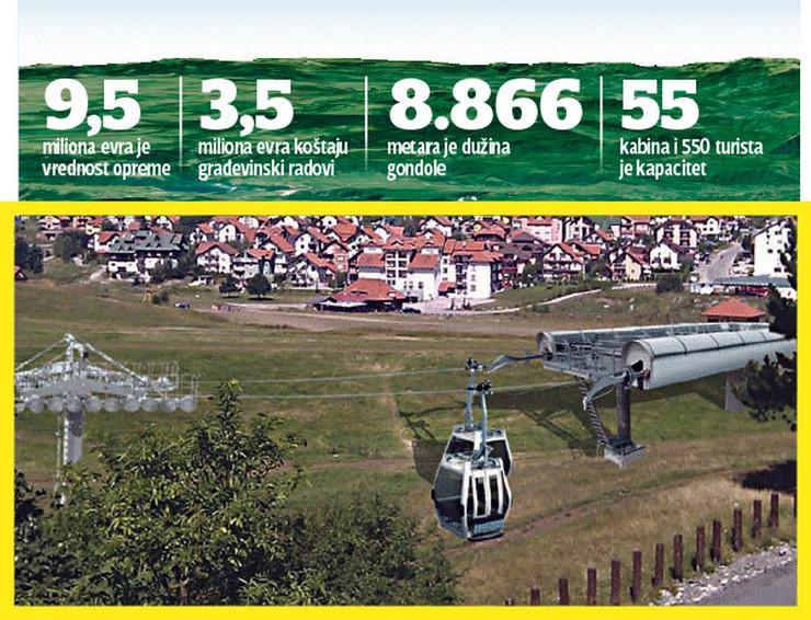 Panorama Zlatibora Montaža Gondole Počinje U Martu
