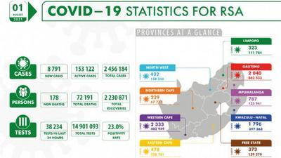 Coronavirus - South Africa: COVID-19 Statistics for Republic of South Africa (01 August 2021)