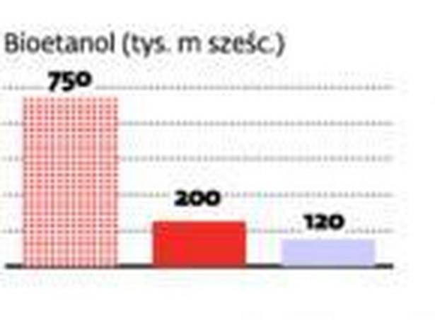 Niewykorzystane polskie biopaliwa