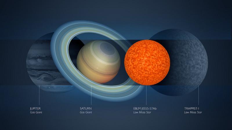 EBLM J0555-57Ab - Astronomowie odkryli najmniejszą gwiazdę