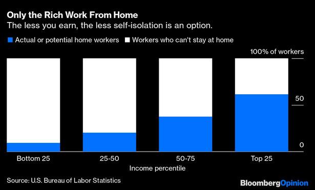 Tylko bogaci pracują z domu. Wykres pokazuje cztery grupy populacji zaliczające się do poszczególnych percentyli dochodowych oraz ich możliwość do pracy zdalnej. Po lewej – grupa 25 proc. populacji o najniższych dochodach, po prawej – grupa 25 proc. populacji o najwyższych dochodach. Na niebiesko zaznaczono tych, którzy w danej grupie pracują lub potencjalnie mogą pracować zdalnie, a na biało tych, którzy nie mają możliwości pracy zdalnej.