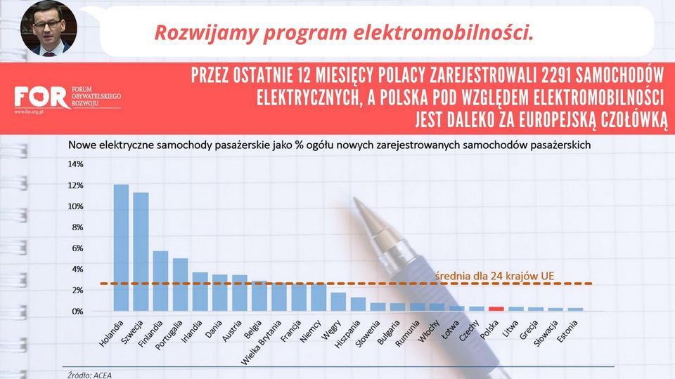 Samochody elektryczne. Nowe samochody elektryczne (Polska a Unia Europejska)