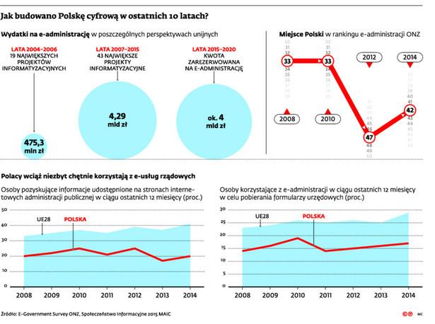Jak budowano Polskę cyfrową w ostatnich 10 latach?