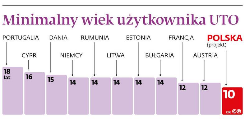 Minimalny wiek użytkownika UTO