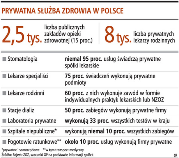 Prywatna służba zdrowia w Polsce