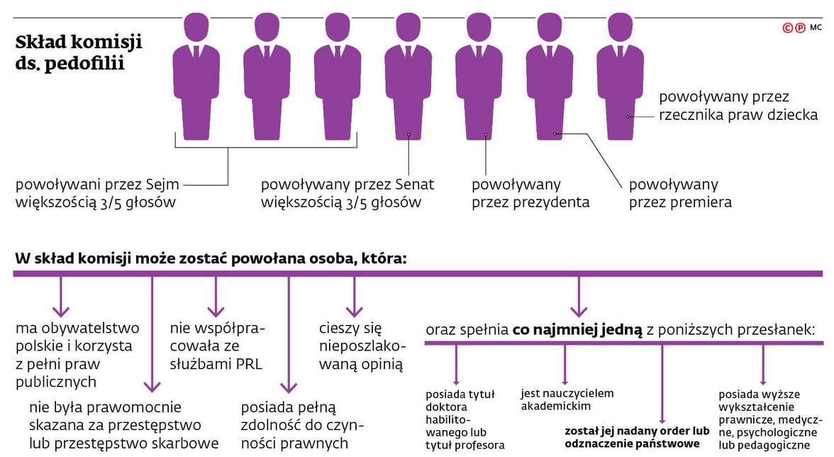 Skład komisji ds. pedofilii