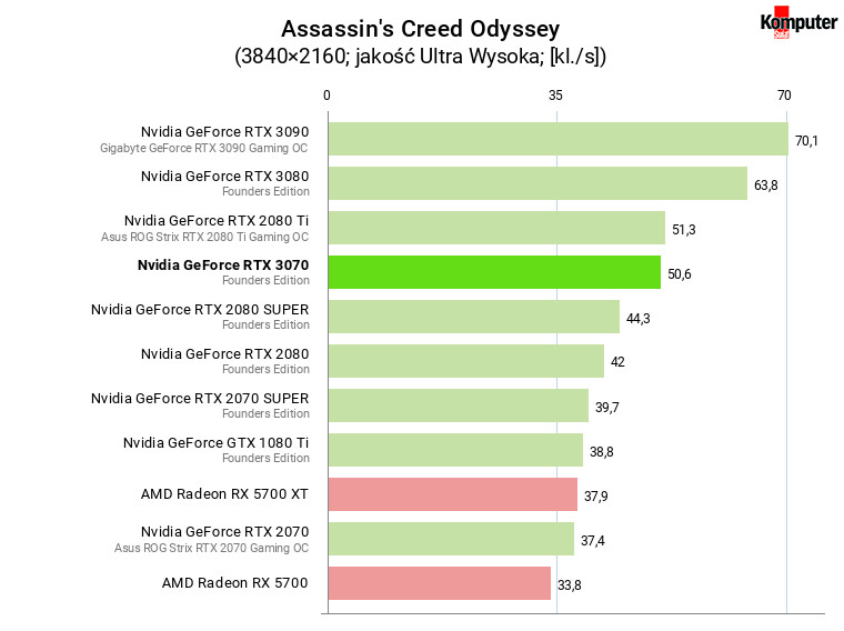 Nvidia GeForce RTX 3070 FE – Assassin's Creed Odyssey 4K