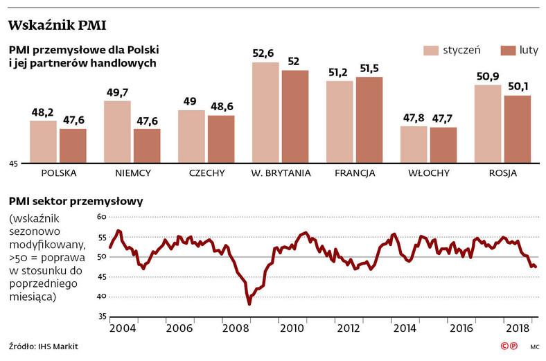 Wskaźnik PMI