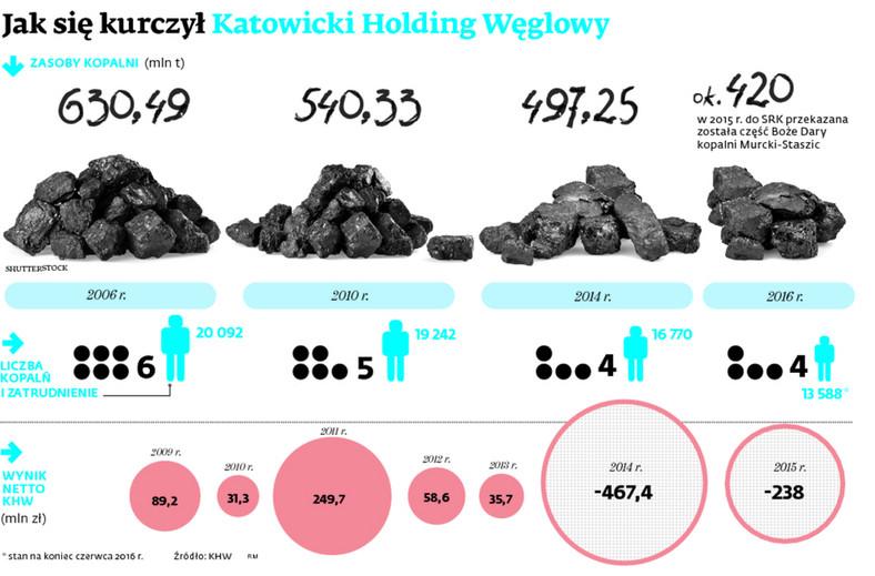 Jak się kurczył Katowicki Holding Węglowy
