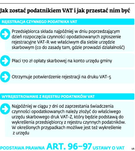Jak zostać podatnikiem VAT i jak przestać nim być