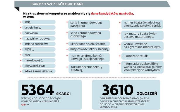SGGW_szczegolowe dane