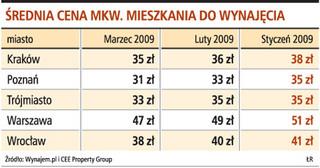 W 2009 roku spadają ceny na rynku wynajmu mieszkań