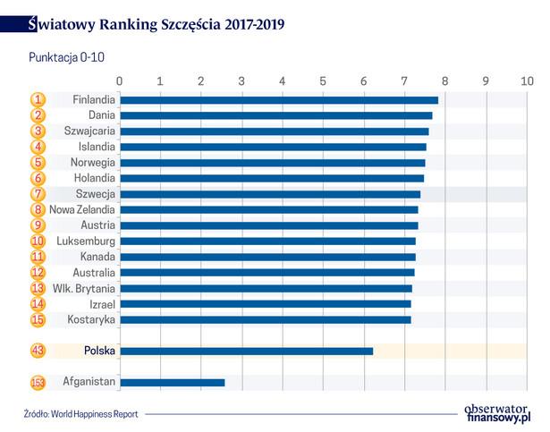 Światowy ranking szczęścia